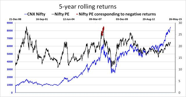 Nifty Pe Myth 3 Nifty Misconceptions This Or That Questions