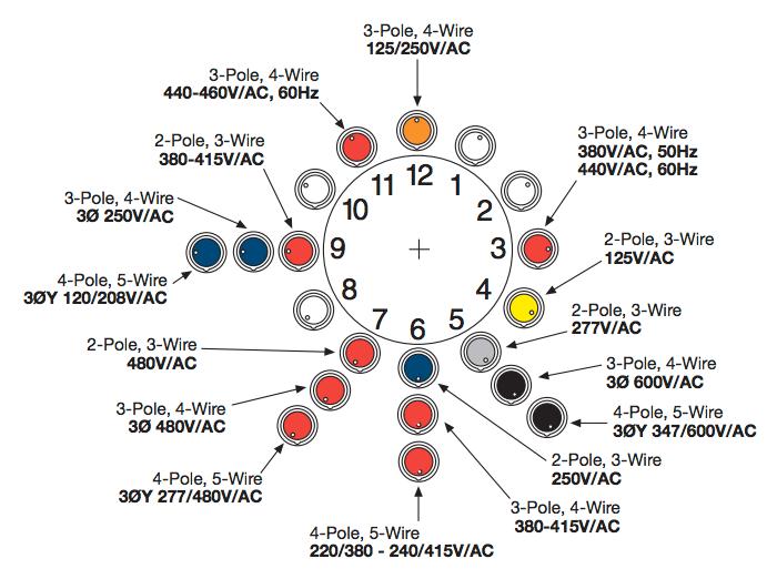 iec 60309 wiring diagram iec c14 wiring elsavadorla