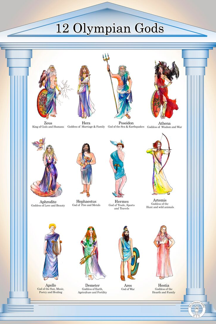 12 Olympian Gods Poster In A3 And A4 Size Be Different Baby Greek Mythology Goddesses 12 Olympians Gods Greek Mythology Gods
