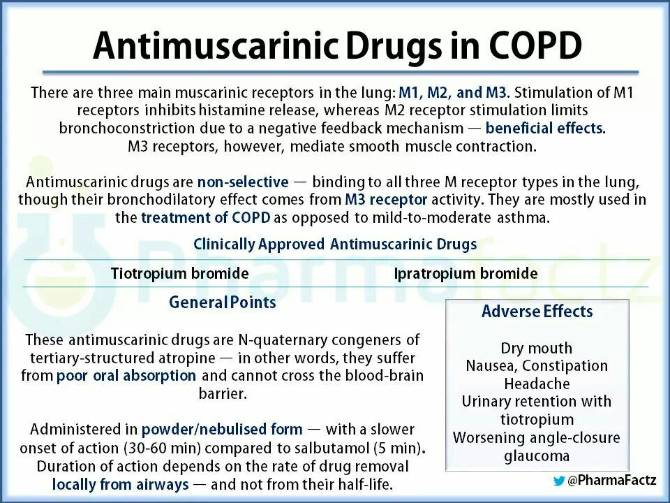 Antimuscarinics In Copd Stimulation Copd Muscle Contraction