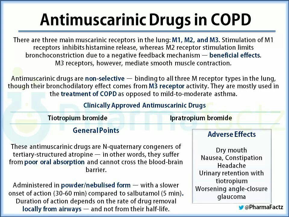 Antimuscarinics in copd pharmacy pinterest