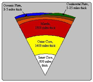 Scale model of the earth activity outer core earth layers and a triangular slice of the earth diagram shows its layers from the center ccuart Images