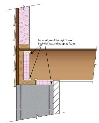 Luxury Insulating Basement Rim Joist