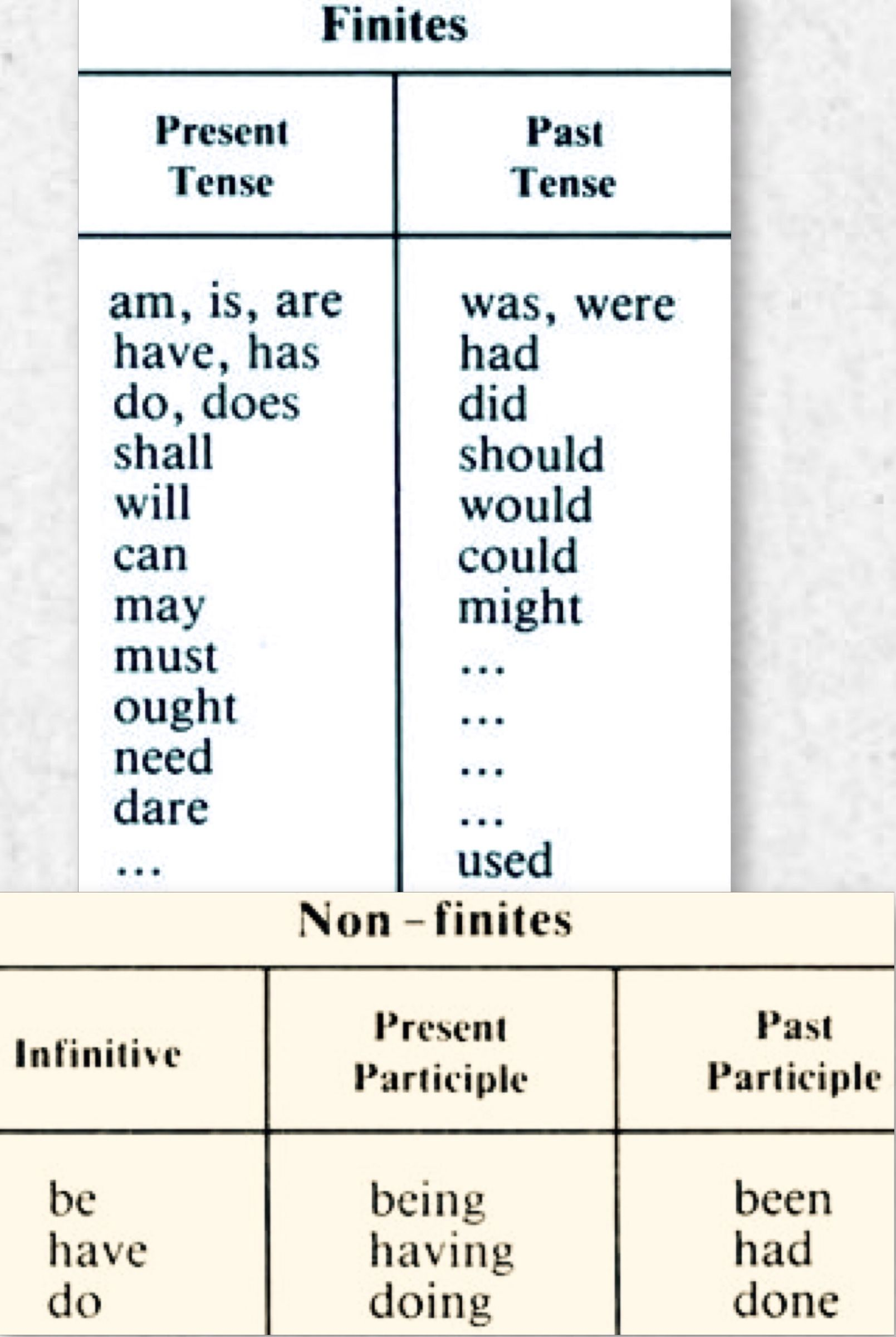 Present Tense Past Tense English Grammar Learn English English Lessons