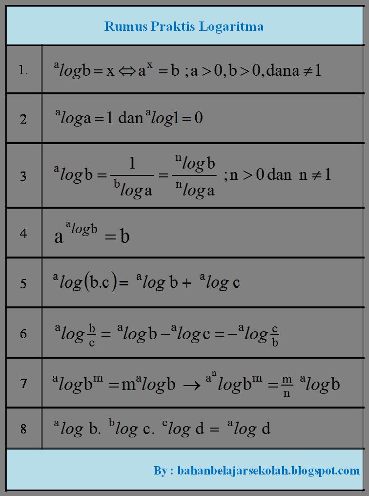 Rumus Log Di Excel : rumus, excel, Kumpulan, Rumus, Logaritma, Matematika,