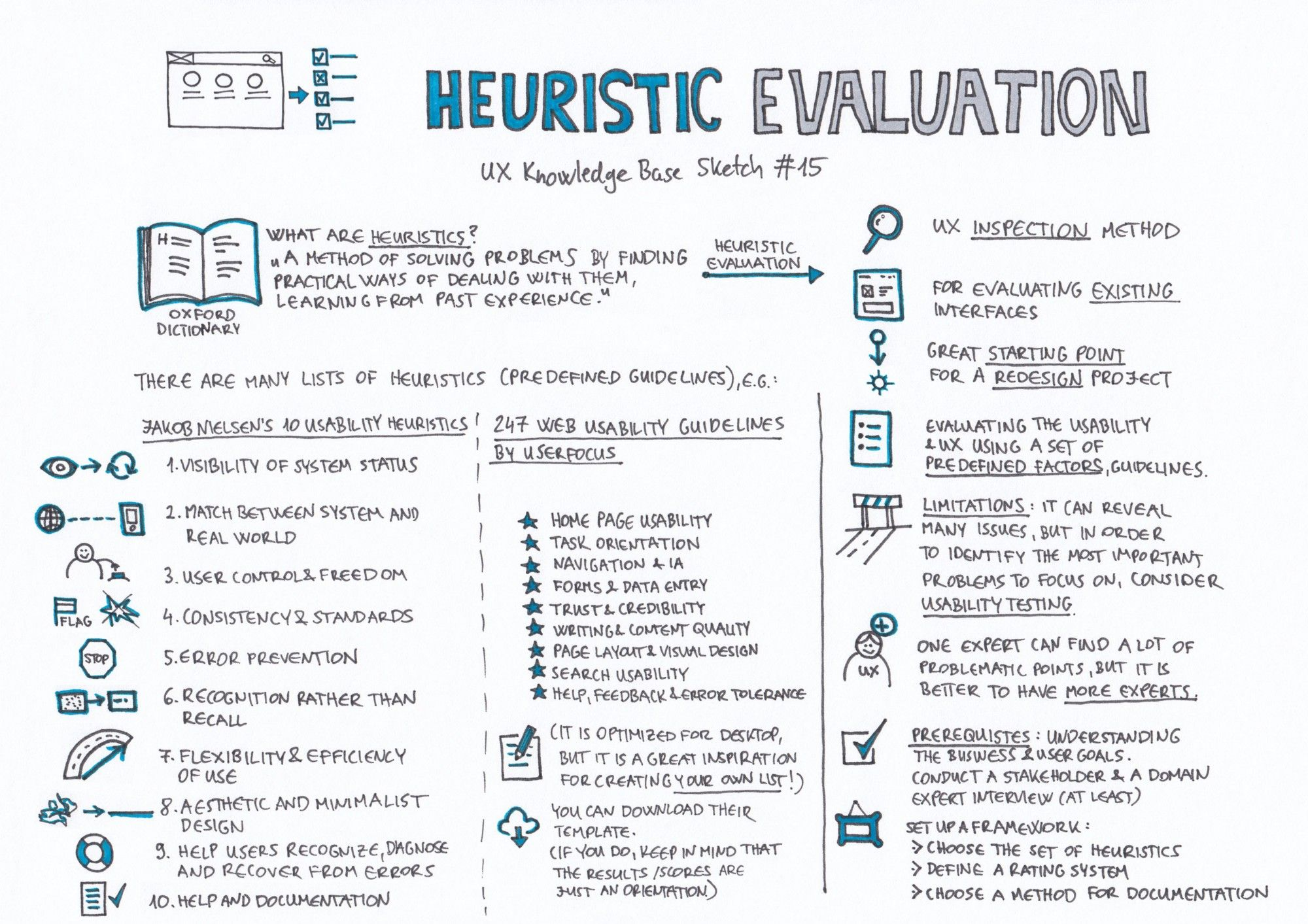 Pin By Lydia Xie On Users In 2020 Heuristic Evaluation Ux Design Principles Product Development Process