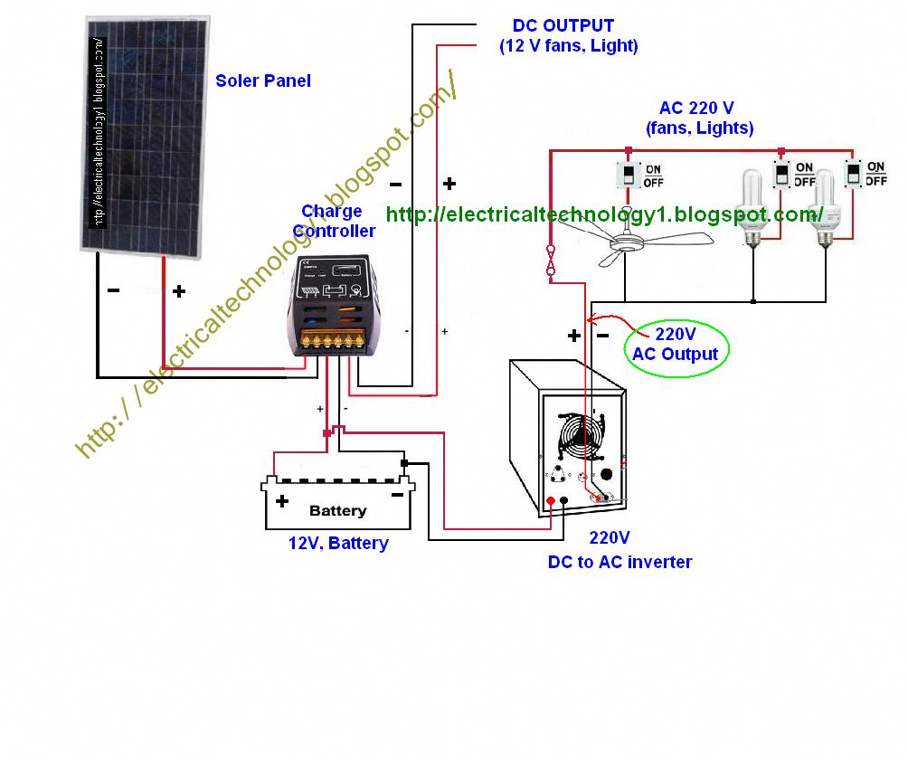 Aquaponics God Aquaponicslasvegas Stopsnoring Solar Panels Solar Fan Solar