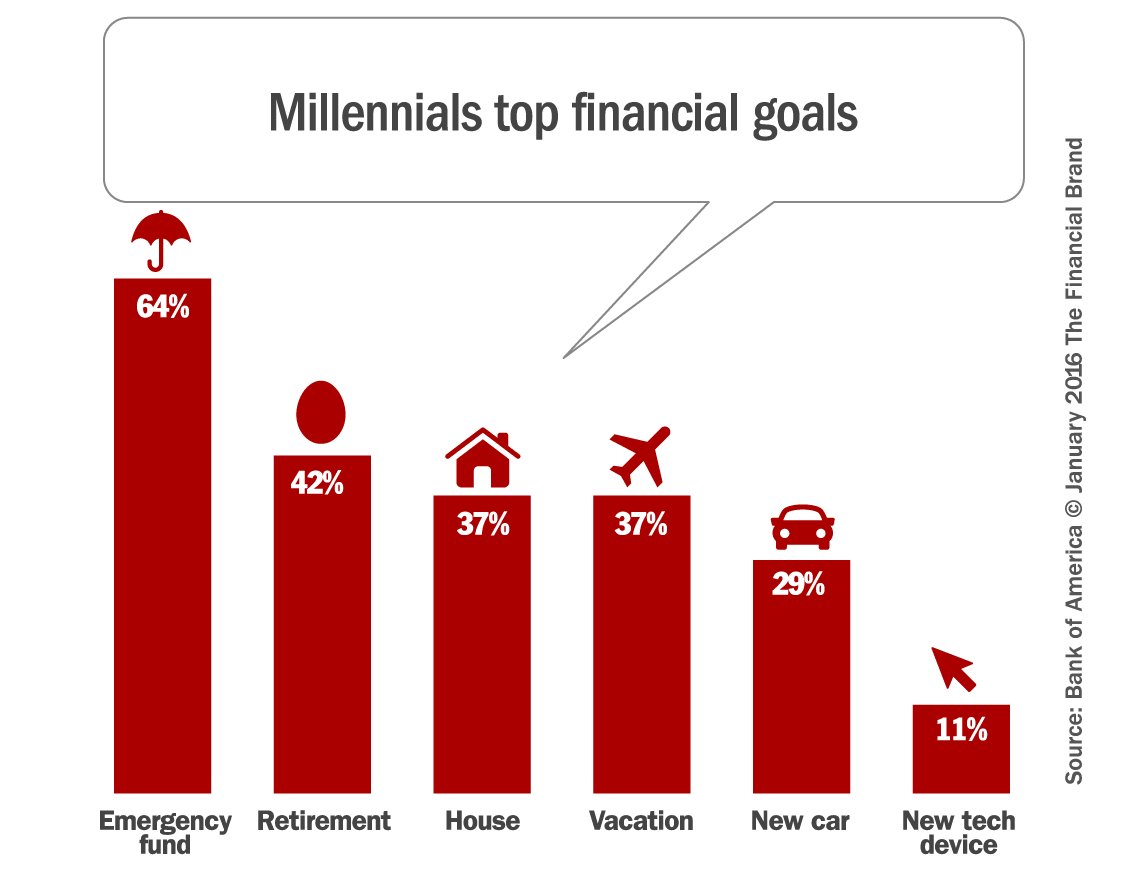 Inside The Mind Of Millennials What Financial Marketers