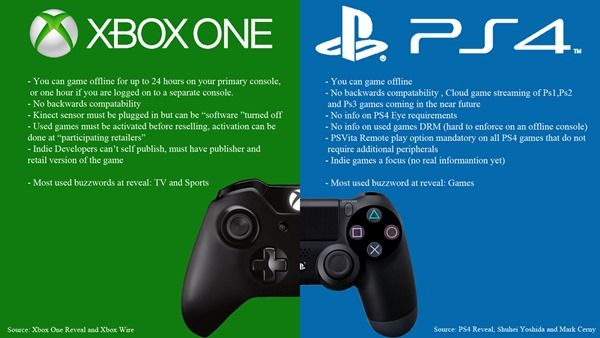 Xbox One Vs Ps4 Exclusives Xbox One Xbox Console