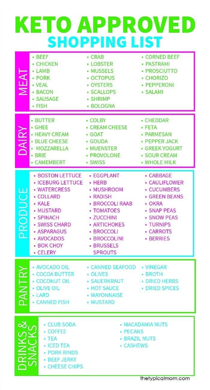 Free Printable Keto Food List Keto diet food list, Keto