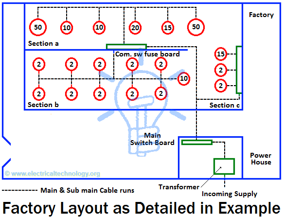 factory layout of earthing & grounding system