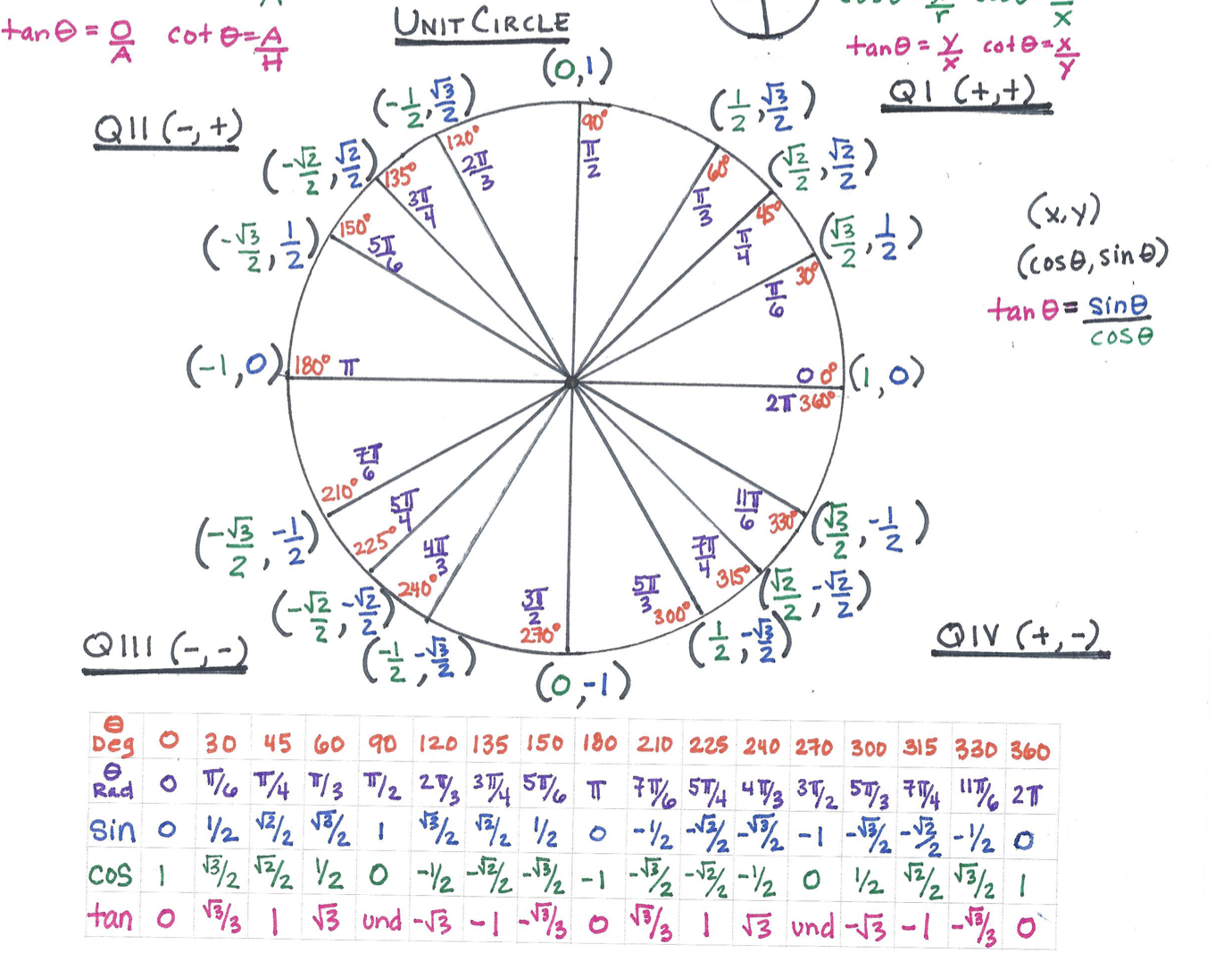 Colorful Basic Trig Cheat Sheet The Colors Help The Eye And Brain Process And Identify Quickly