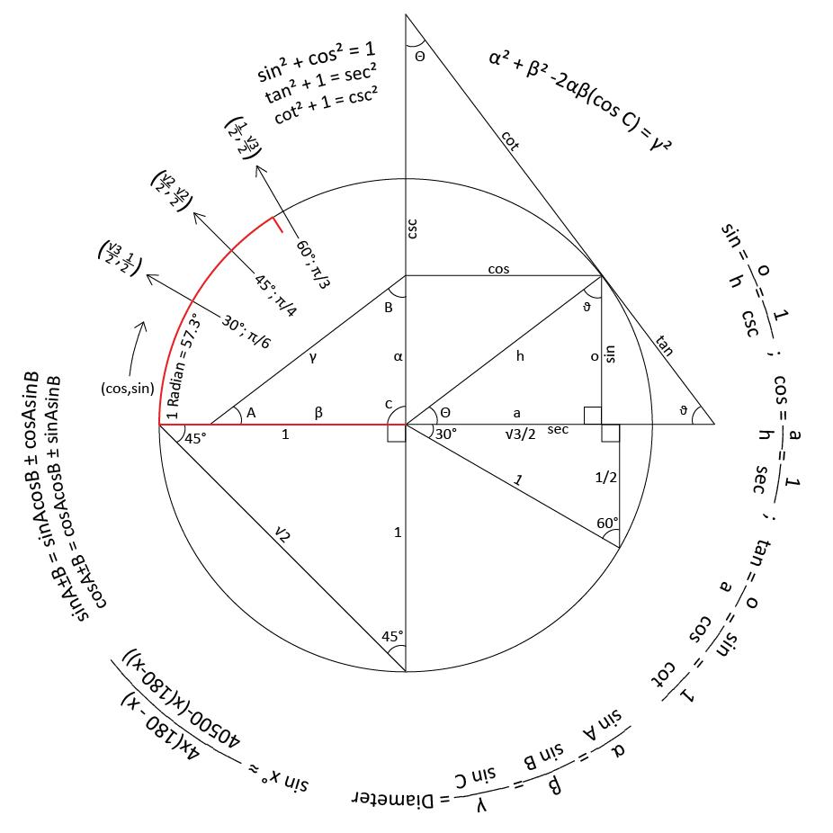 Visualizing Math — thebeautyofmathematics: Trigonometry
