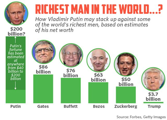 Coming In At Around 86 Billion Bill Gates Has Ridden His Microsoft Fortune Straight To Th Rich Man Personal And Professional Development Richest In The World