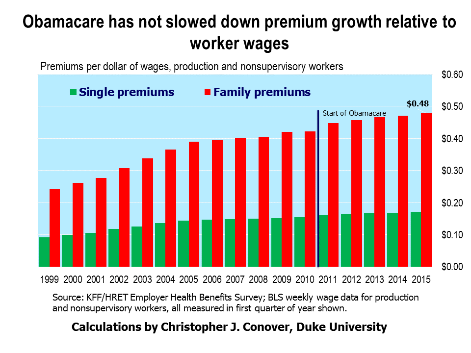 Obamacare Has Not Slowed Down Premium Growth Relative To Wages