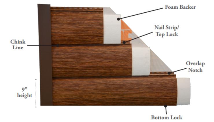 Pin On Red Cedar Log Siding