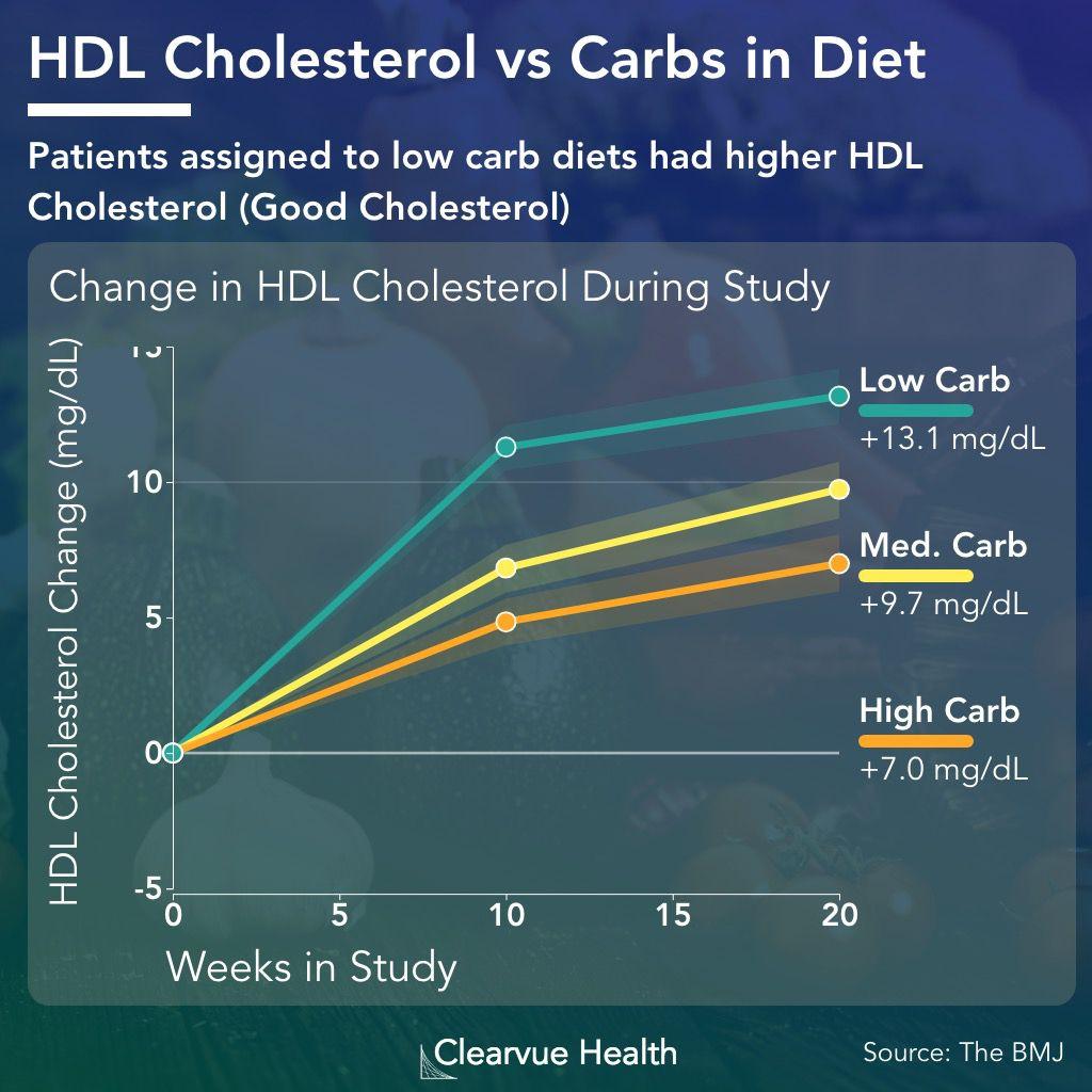 does a high carb diet raise cholesterol?