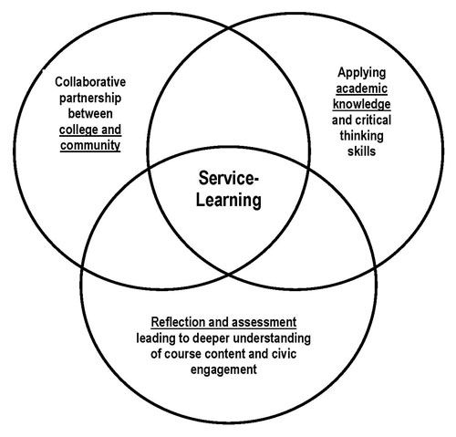 what is service learning Service learning is a form of experiential learning where students and faculty collaborate with community partners to develop learning opportunities service learning combines community service with academic instruction, focusing on critical reflective thinking and civic engagement.