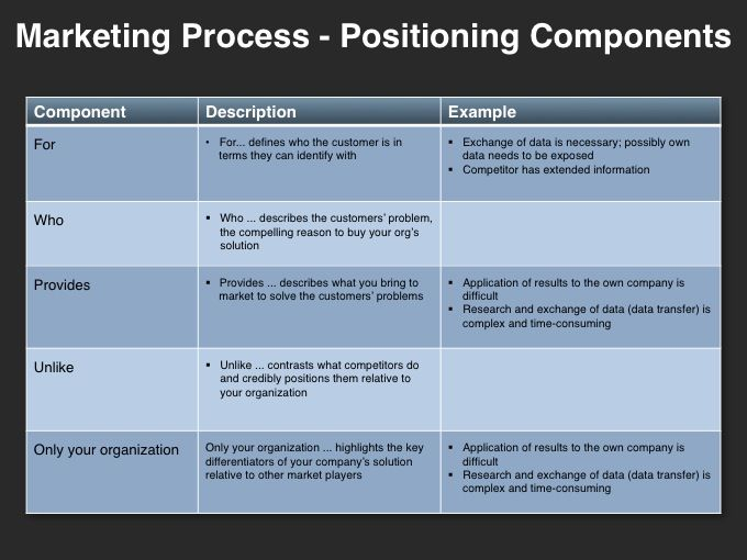 Messaging Positioning Planning Template Four Quadrant Gtm Strategy Sales And Marketing Strategy Marketing Process Social Media Strategy Template