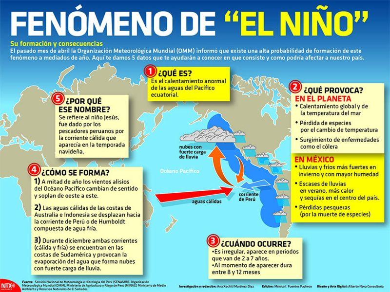 Geologia Fenomeno Del Nino Ensenanza De La Geografia Ciencias De La Tierra Geologia