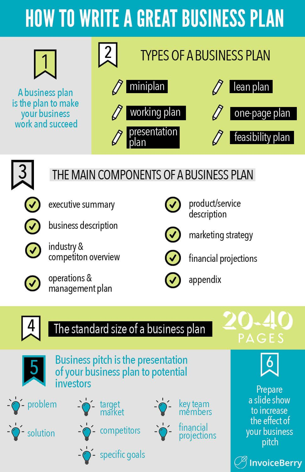 InvoiceBerry's business plan infographic Business