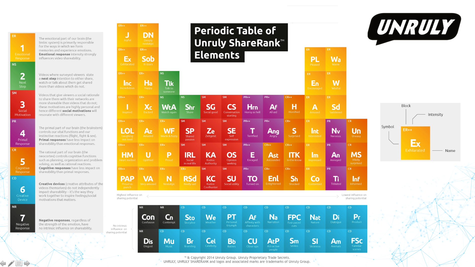 Define Family In Terms Of The Periodic Table