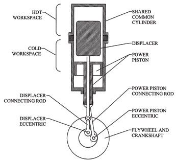 A diagram depicting the beta configuration of Stirling engine. | Stirling  engine, Engineering, StirlingPinterest