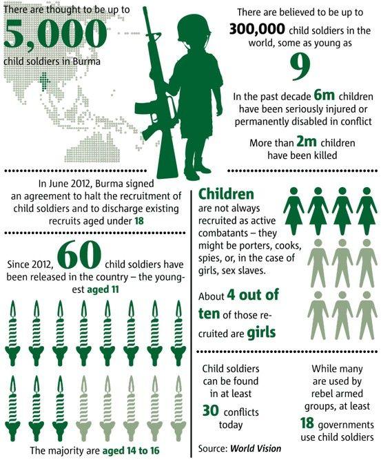Child soldiers child soldiers stolen childhoods pinterest child soldiers gumiabroncs Images