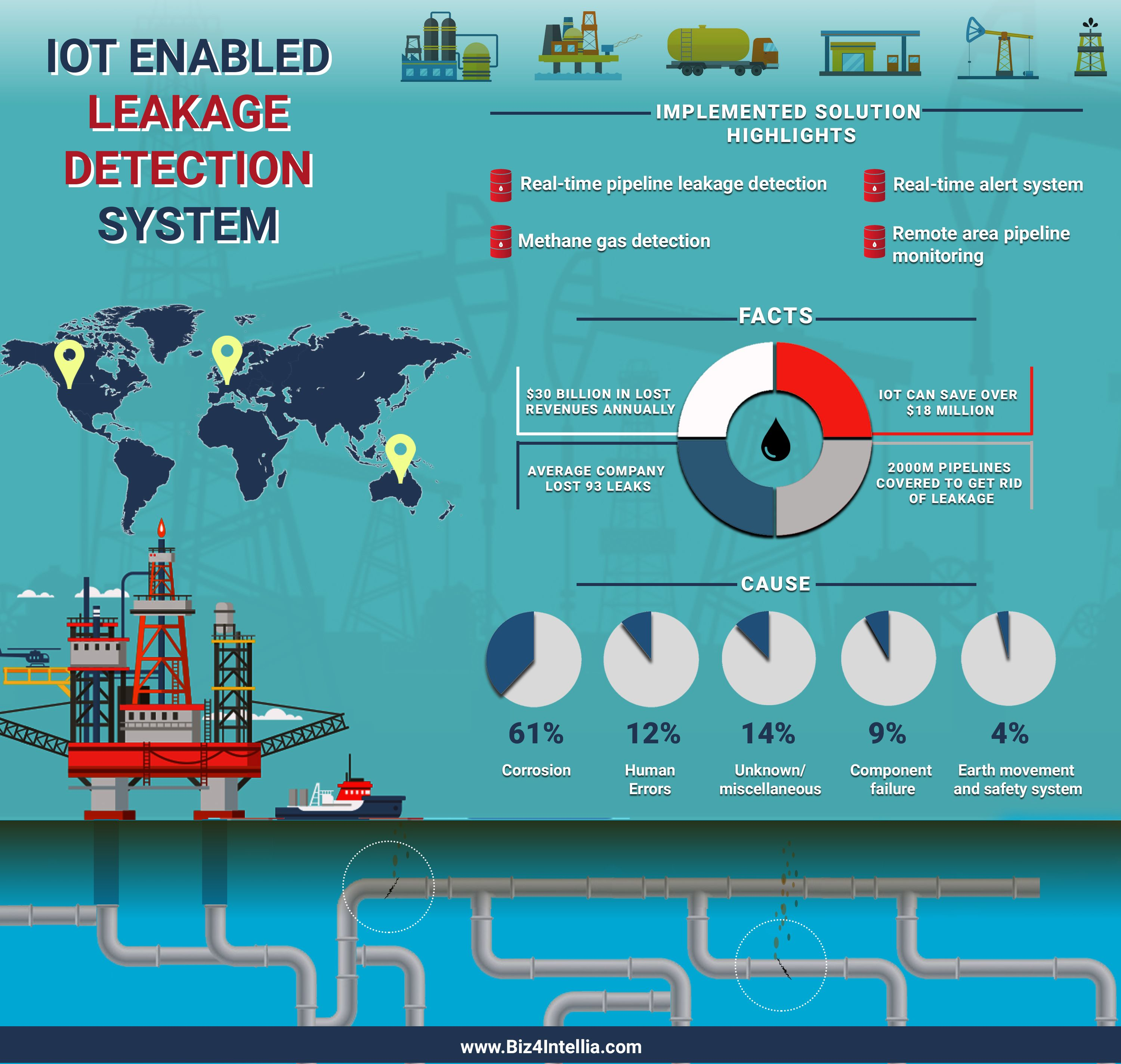 Iot In Oil And Gas Industry Has Improved The Pipeline Leakage Detection System By The Real Time Monitoring Of The Pipelines With Iot Gas Industry Oil And Gas