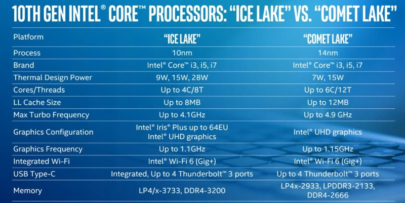 إنتل تكشف عن معالجات الجيل العاشر Comet Lake للحواسب المحمولة Thread Up Creative Writing Thermal