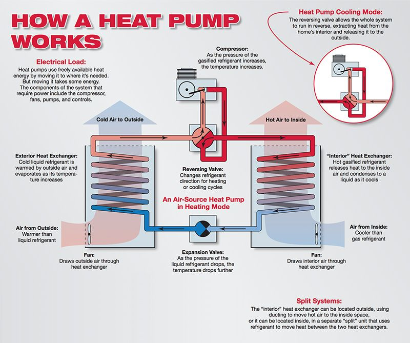 How Air Source Heat Pumps Work Heat Pump Heat Pump System Refrigeration And Air Conditioning