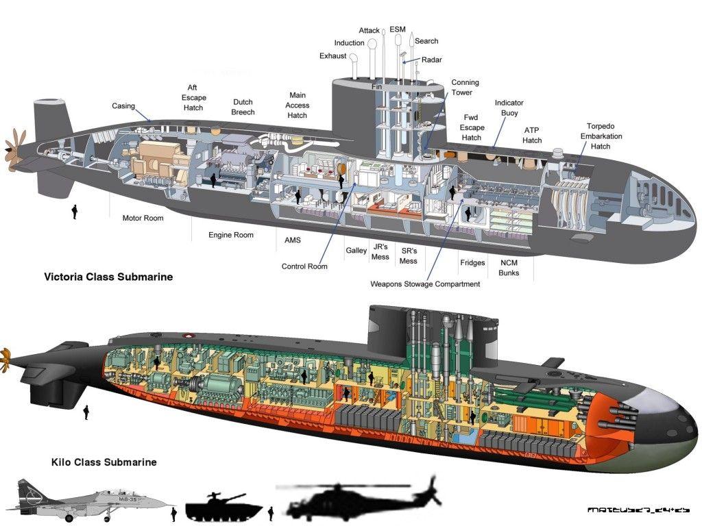victoria class vs kilo class submarines [ 1024 x 768 Pixel ]