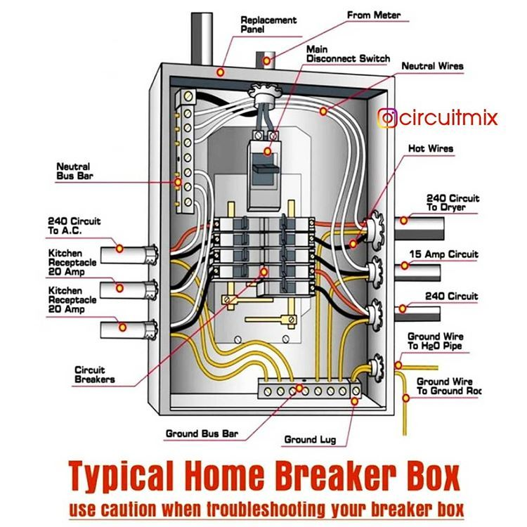 Home Breaker Panel Diagram Follow Us Circuitmix For Such Informative Posts In 2020 Home Electrical Wiring Electrical Wiring Electrical Breakers