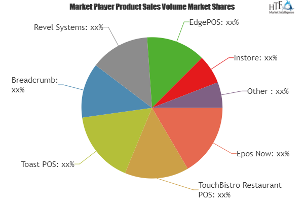 Restaurant Delivery Management Software Market Major Technology Giants In Buzz Again Breadcrumb Revel Syst Marketing Industrial Trend Competitive Analysis