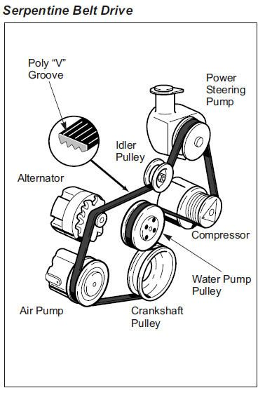Components Automotive Air Conditioning Compressors Parti 2