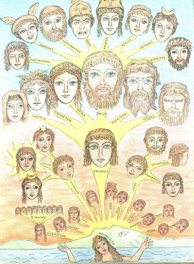 Diaulaires Book Of Greek Mythology Greek Mythology Family Tree Greek Mythology Greek Mythology Gods