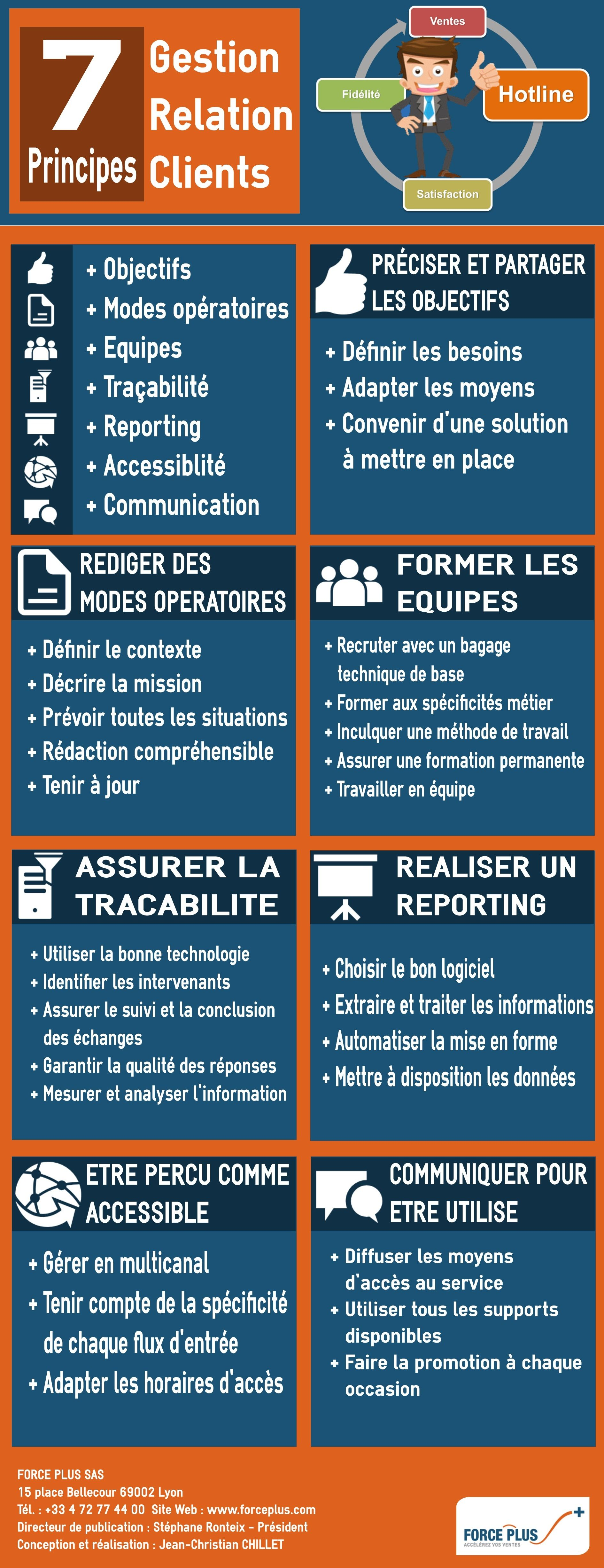 infographie sur les 7 principes de gestion de la relation