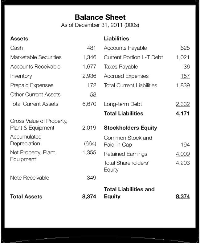 Balance Sheet Balance Sheet Balance Sheet Template Financial Statement Analysis