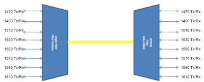 Single Fiber Single Wavelength Solution | Gigalight Optical