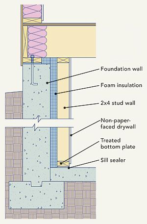 Retrofitting Basement Insulation Basement Insulation Insulating Basement Walls Home Insulation