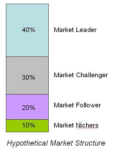 market leader challenger follower nicher - Google Search