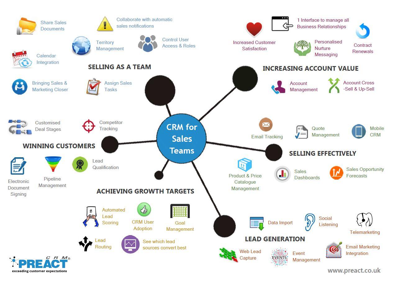 35 Ways How Customer Relationship Management Crm