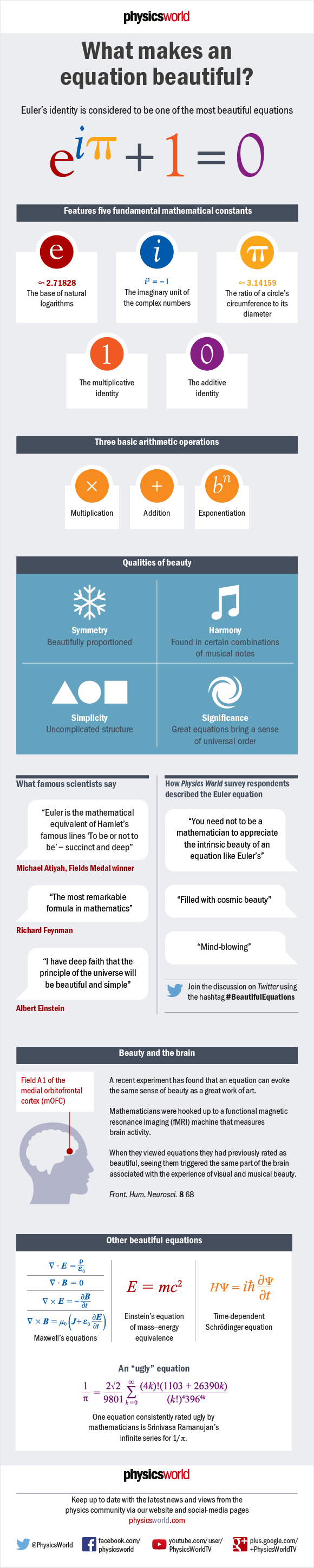 Infographic about beautiful equations | Personal Preferences ...