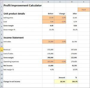 profit improvement calculator business plan calculators