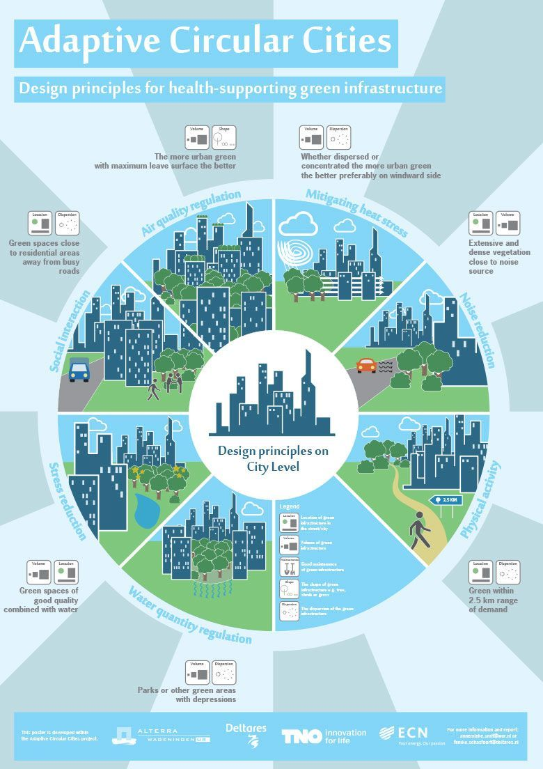 There Is A Growing Awareness In Cities Throughout The World That Green And Blue Infrastructure Can Offer Urban Planning Urban Design Concept Urban Design Plan