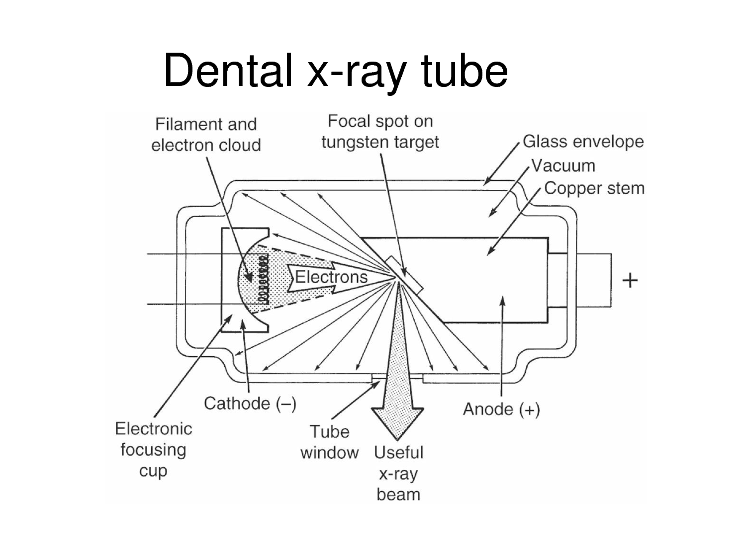 Block Diagram X Ray Machine Best Books Resources Schematic Tube Wiring Library Circuit