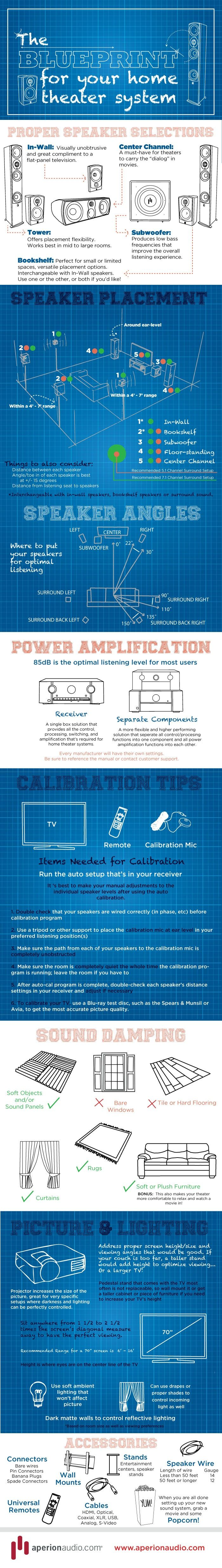 a blueprint for your home theater system infographic [ 700 x 4944 Pixel ]