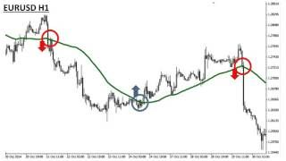 Forex Technical Analysis 34 Moving Average Indicator Tags Forex