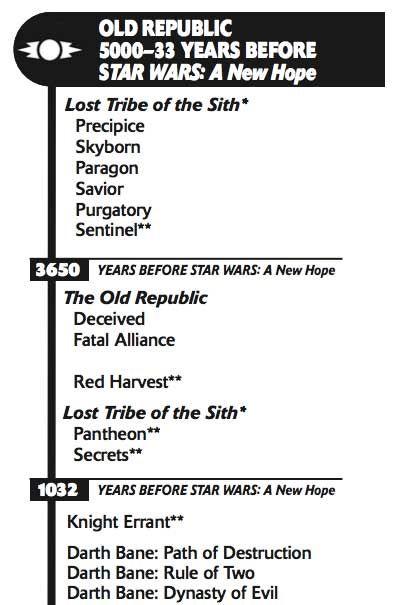 Star Wars Timeline Old Republic : timeline, republic, Timeline, Universe, Novels, Books,, Novels,