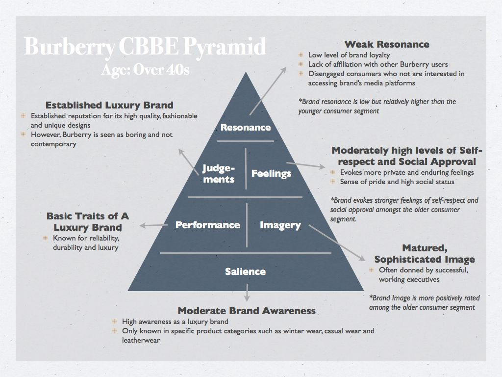 brand awareness on brand loyalty Building brand loyalty is no easy task, but with the help of social media, you can keep the door open and the communication transparent for your customers.